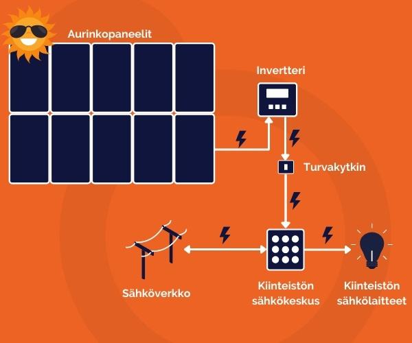 Aurinkosähköjärjestelmän koostumus 2